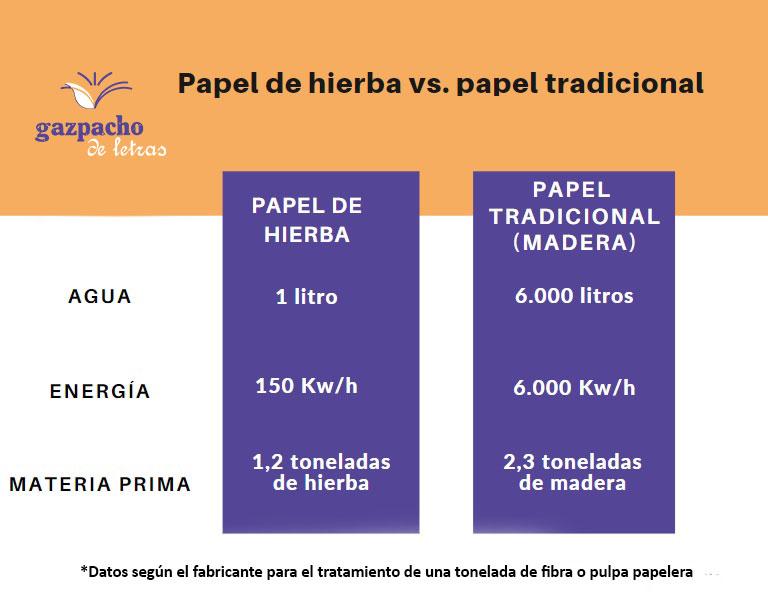 Infografía. Datos de consumo para producir papel de hierba vrs. papel tradicional