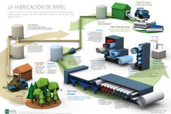 Cómo se fabrica el papel a nivel industrial